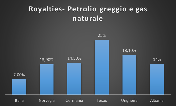 royalties per country
